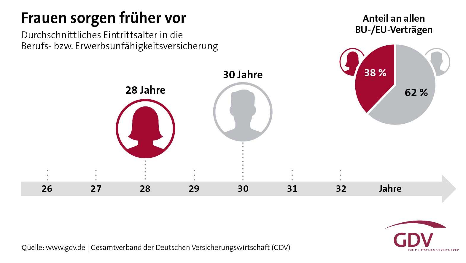 Grafik: Berufsunfähigkeitsversicherung: Frauen sorgen früher vor
